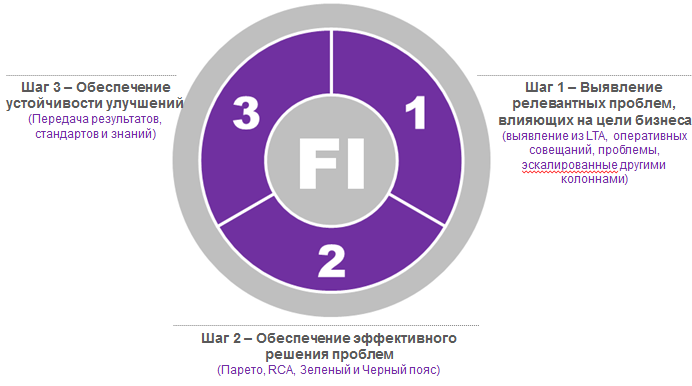 01-1-процесс колонны фокусного улучшения