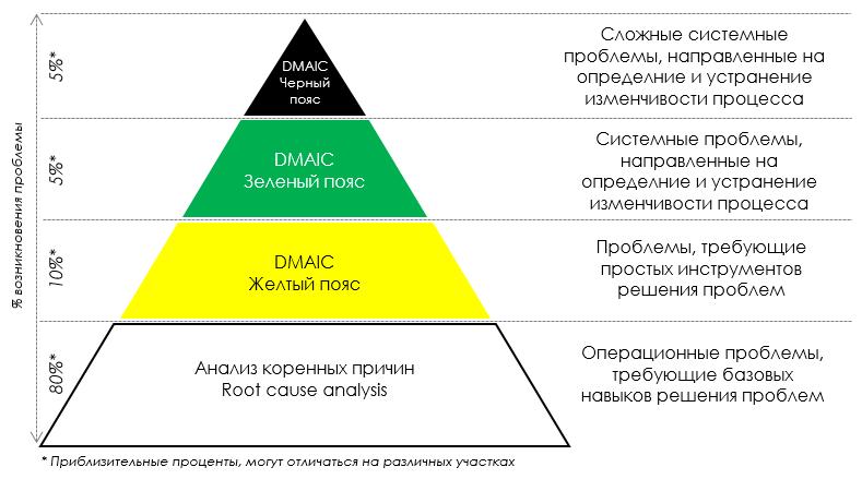 03-2-Соотношение проектов решения проблем в компании