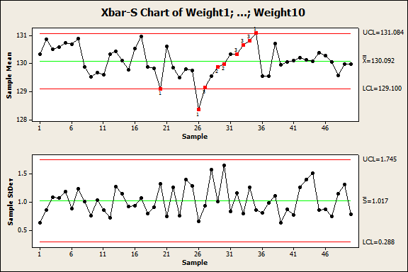 Minitab пример график