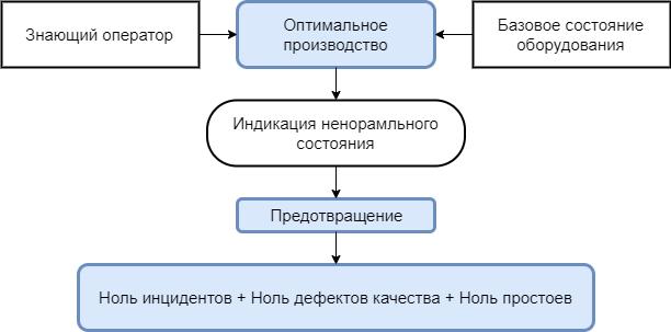 Оптимальное производство TPM