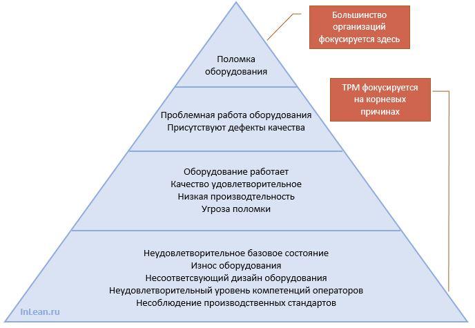 Пирамида дефектов TPM