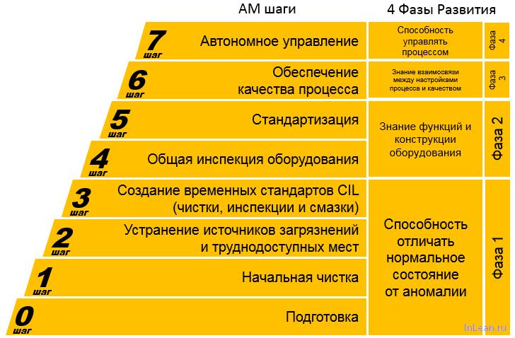 Шаги колонны Автономного обслуживания
