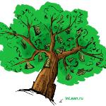 Дерево потерь Анализ потерь