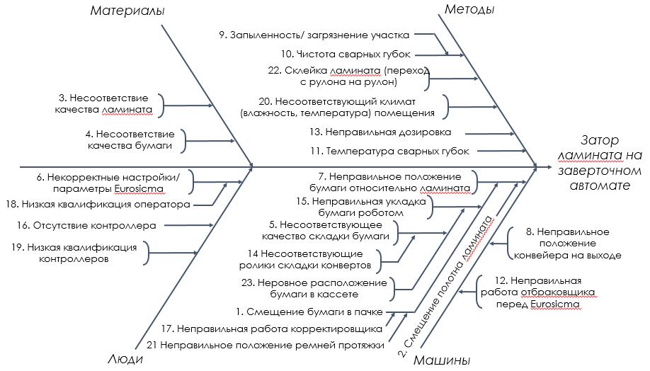 Пример диаграмма Исикавы