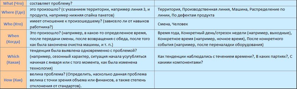5w1h вопросы