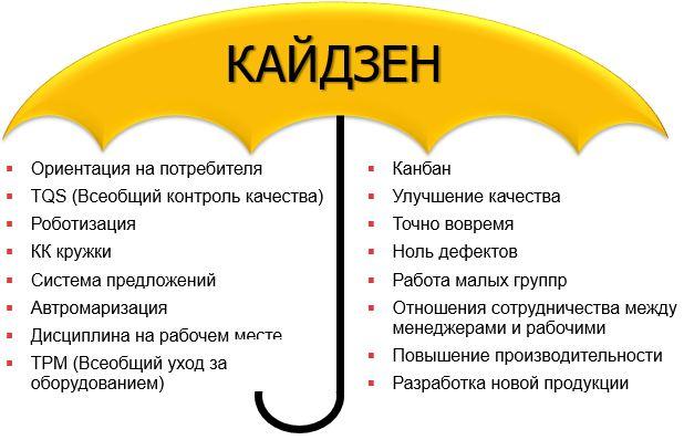 Зонтик Кайдзен